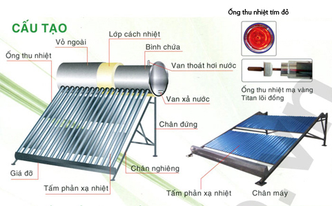 Máy nước nóng năng lượng mặt trời FORSUN 150L (Sao chép)