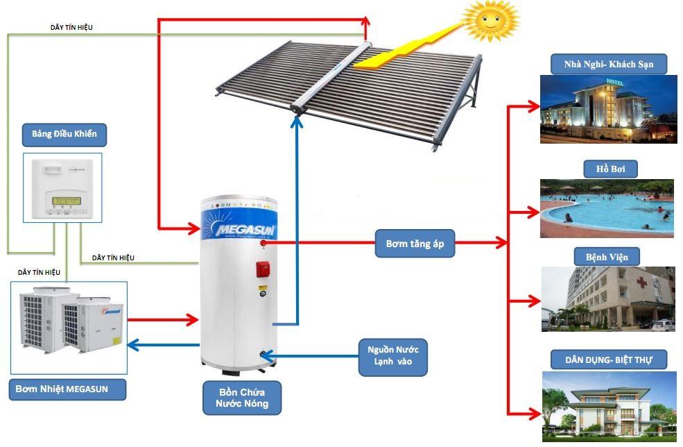 Máy nước nóng NLMT SUMOSUN 500 LÍT – Hệ thống Công nghiệp